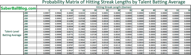 Probability: Why Hitting Streaks are Impressive (And Why They're Not)
